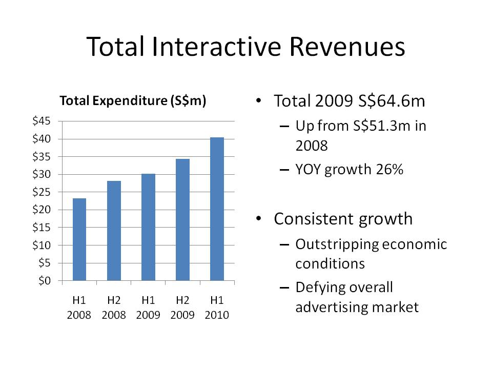 Total Interactive Revenues