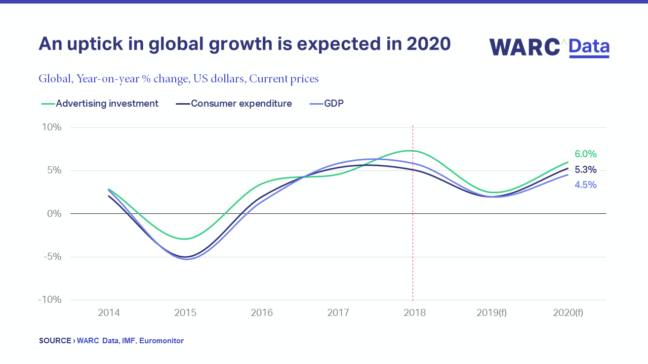Investment Trends 2020.Global Ad Trends Global Ad Investment Forecast To Grow 6