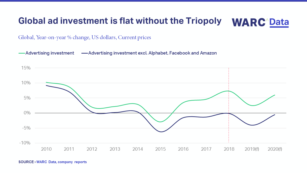 Advertising Trends 2020.Global Ad Trends Global Ad Investment Forecast To Grow 6